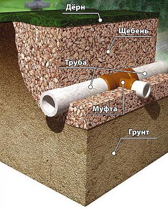 Дренаж - это система водостоков, предназначенных для сбора и отвода избыточных грунтовых и талых вод.